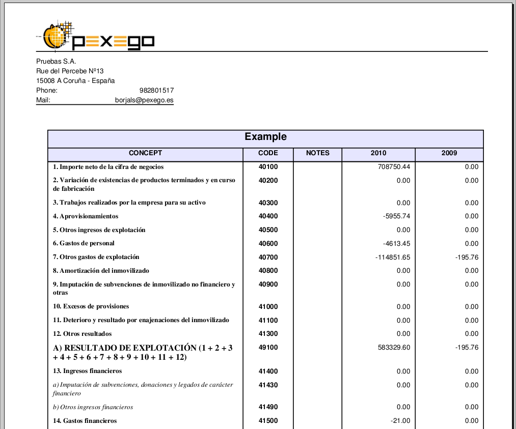 Re profit and loss balance sheet reports Mailing list archive – P and L Sheet